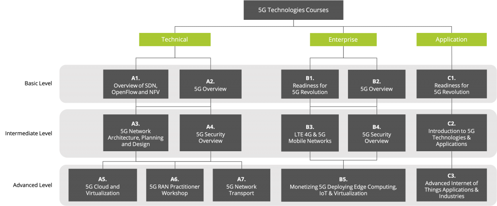 5G Roadmap