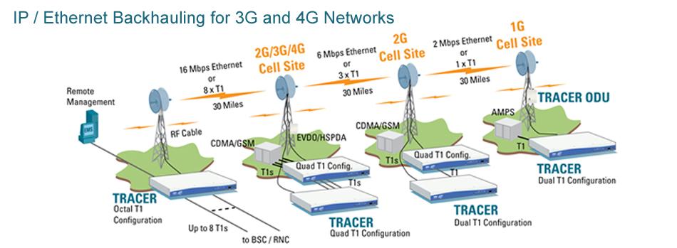 Ethernet Backhauling