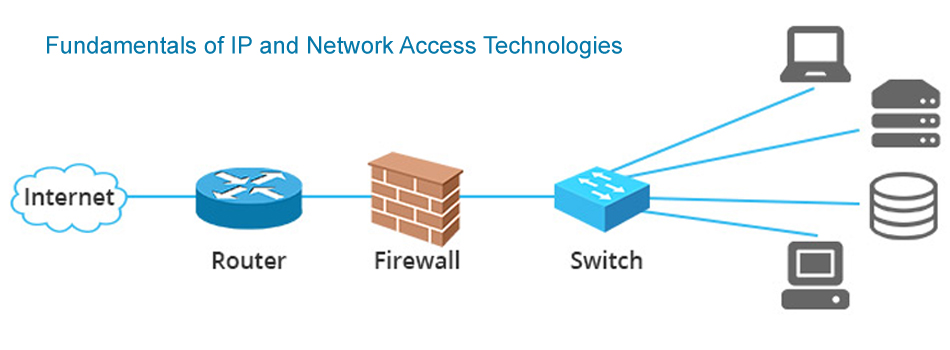 IP and Network Access Technologies